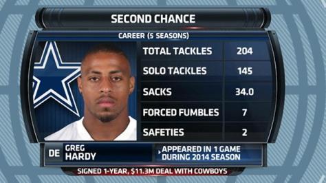 Greg Hardy's NFL Statistics
